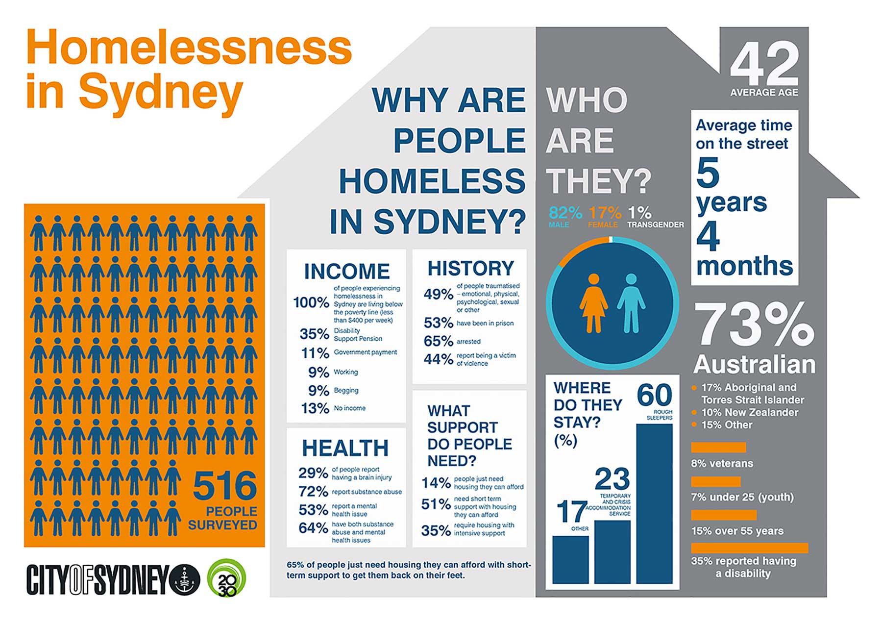General-Homelesness_Info-Graphics